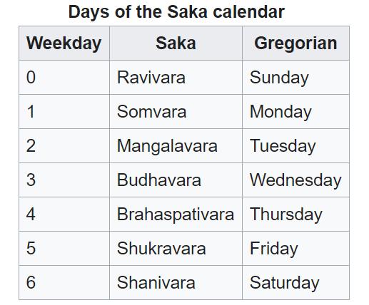 Days of the Saka calendar